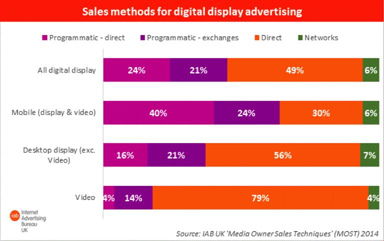 Sales methods for Digital Display Advertising , Source- AB UK MOST 2014