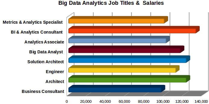 Salary P.A. in USD Source: Indeed<br>