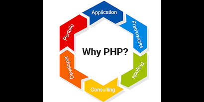 Hire PHP Developers India<br>