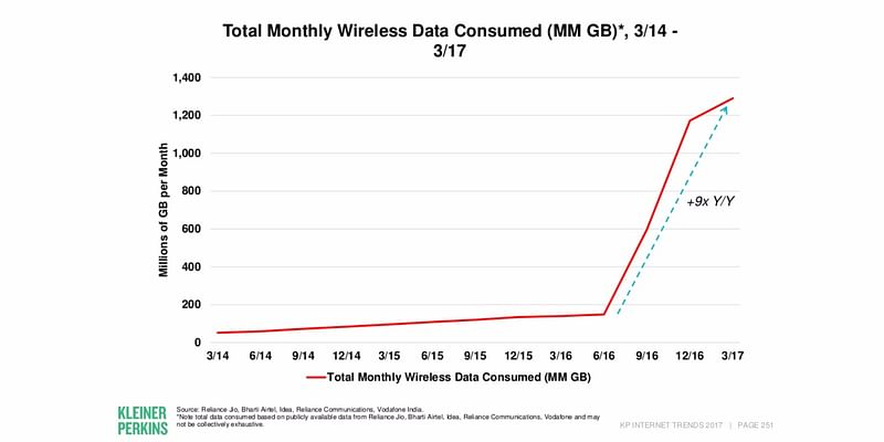 Kleiner Perkins Data showing Internet usage in India after Jio. This is unprecedented growth for anywhere on earth.