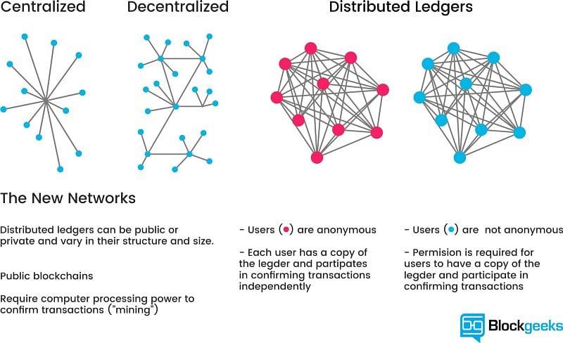 (Infographic) src: https://blockgeeks.com/ | Public & Private Blockchain