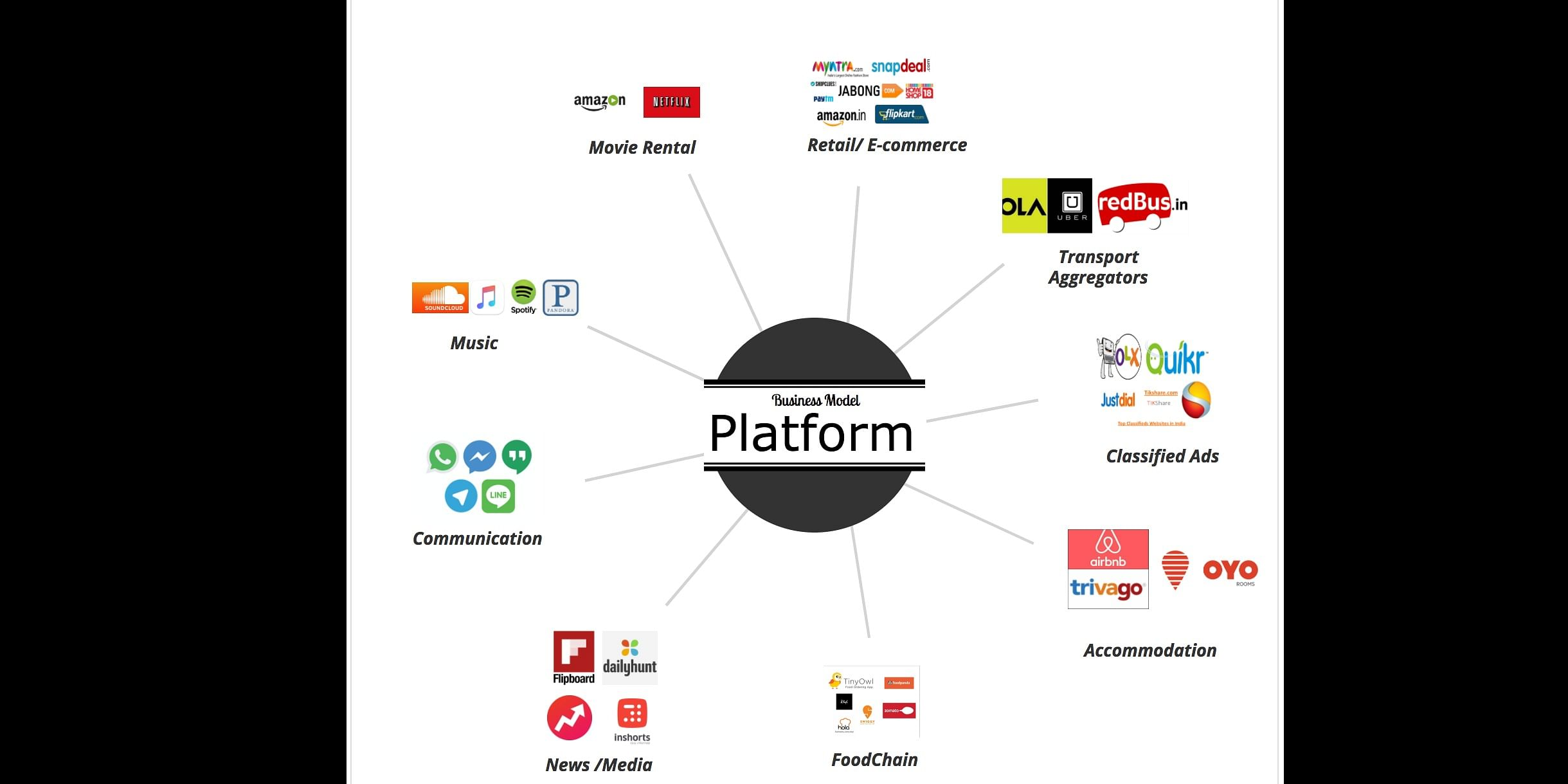Platform Business Model    (All the logos, trademark owned & reserved for respective companies)