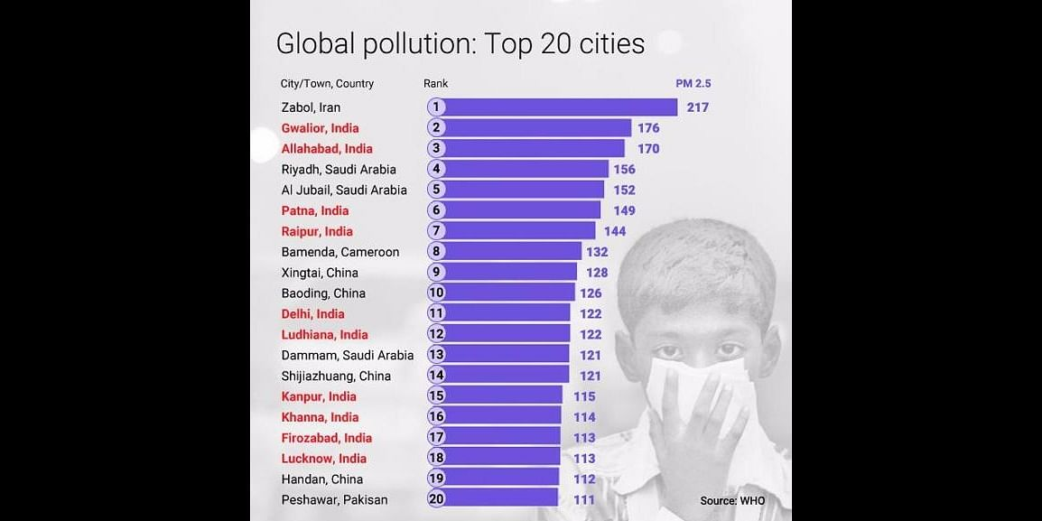 Global Pollution : Top 20 Cities as of 2014