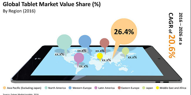 Global Tablet Market Value Share By Regions<br>