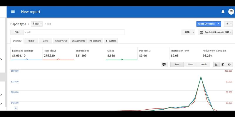 My Google Adsense earnings