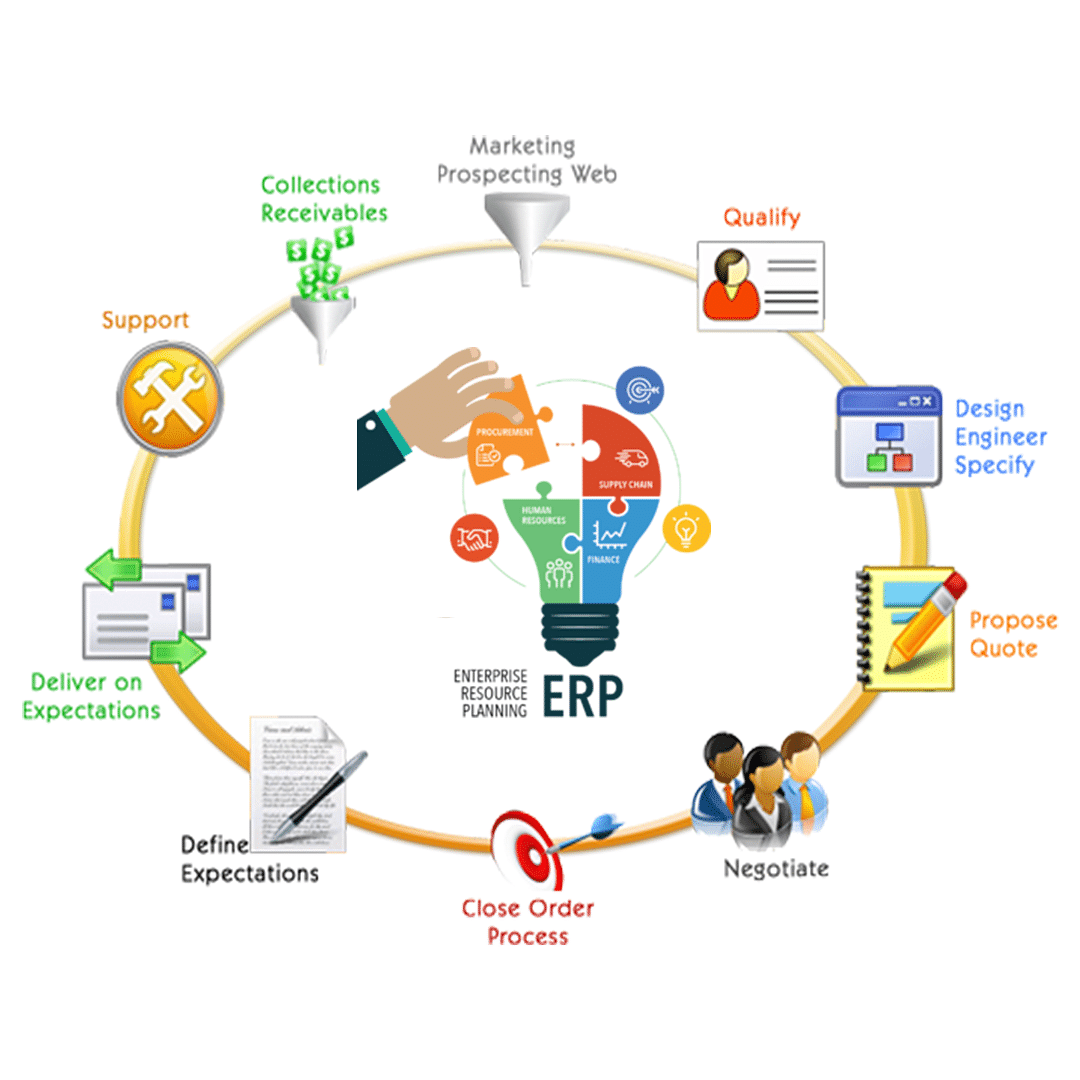 Boost Your Business With An Integrated E Commerce Platform
