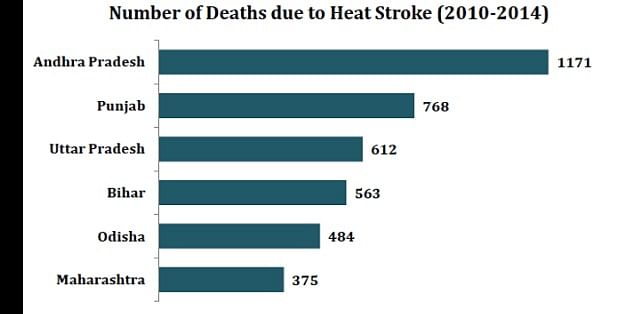 Increase in death ratio per year recorded by the scientific studies.