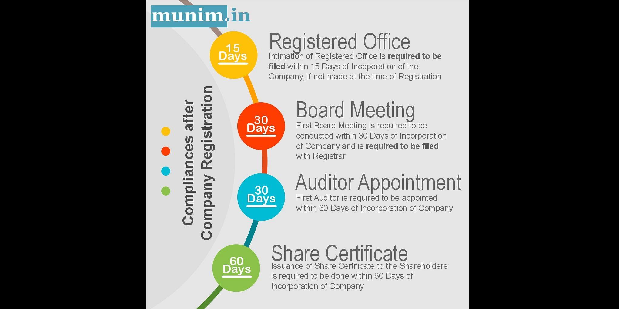 Post Company Registration Compliance