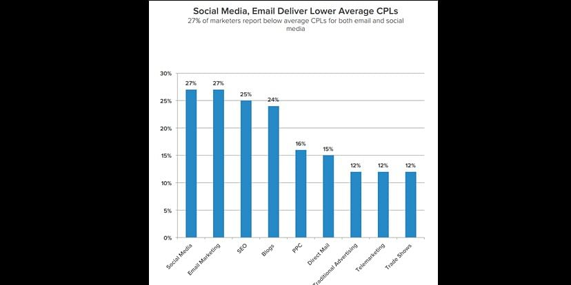 Cost Per leads using different marketing channels
