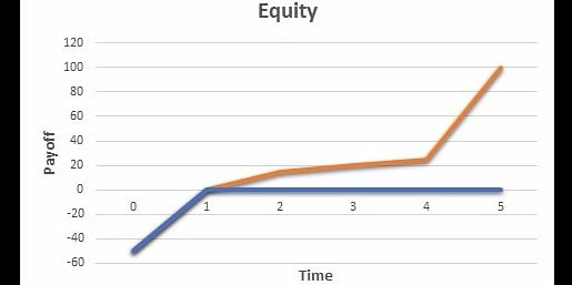 Equity investment - unlimited upside payoff potential