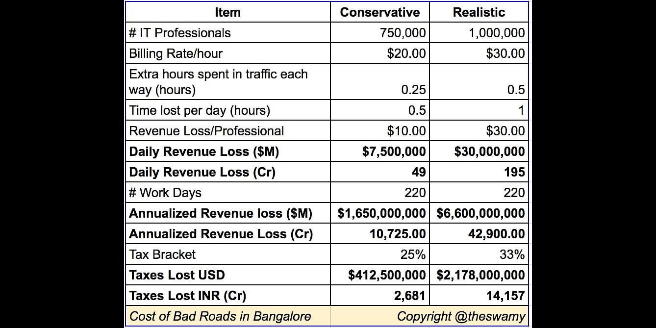 What poor roads in Bangalore really cost!