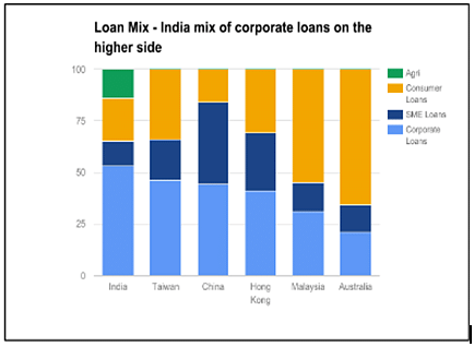 India  has the highest percentage  of corporate  loans  when compared to its regional peers