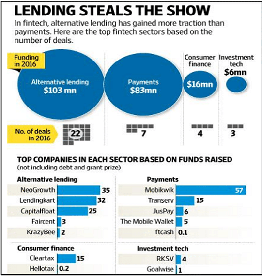 Alternative lending deals overshadowed those in the Payments sector