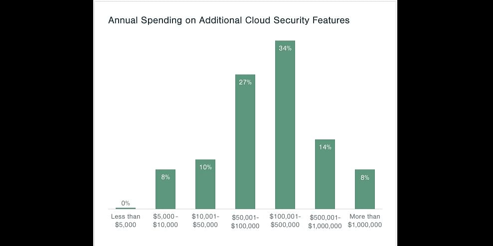 Percent of total respondents, N=283 professionals IT at companies using cloud computing , Source: Clutch 2017 Annual Cloud Computing Survey