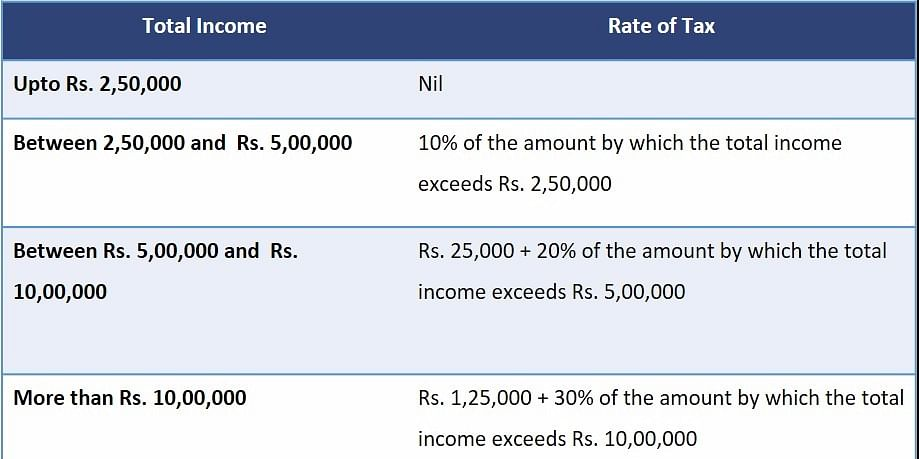 Income tax rates for FY 2016-17
