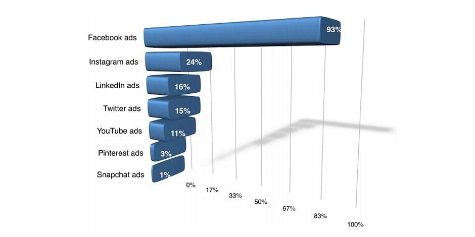 Transparency in Social Media Advertising.