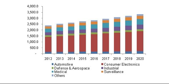 Significant rise in focus on passenger and driver safety in the auto sector and expansion of the consumer electronics industry have increased the use of camera modules.
