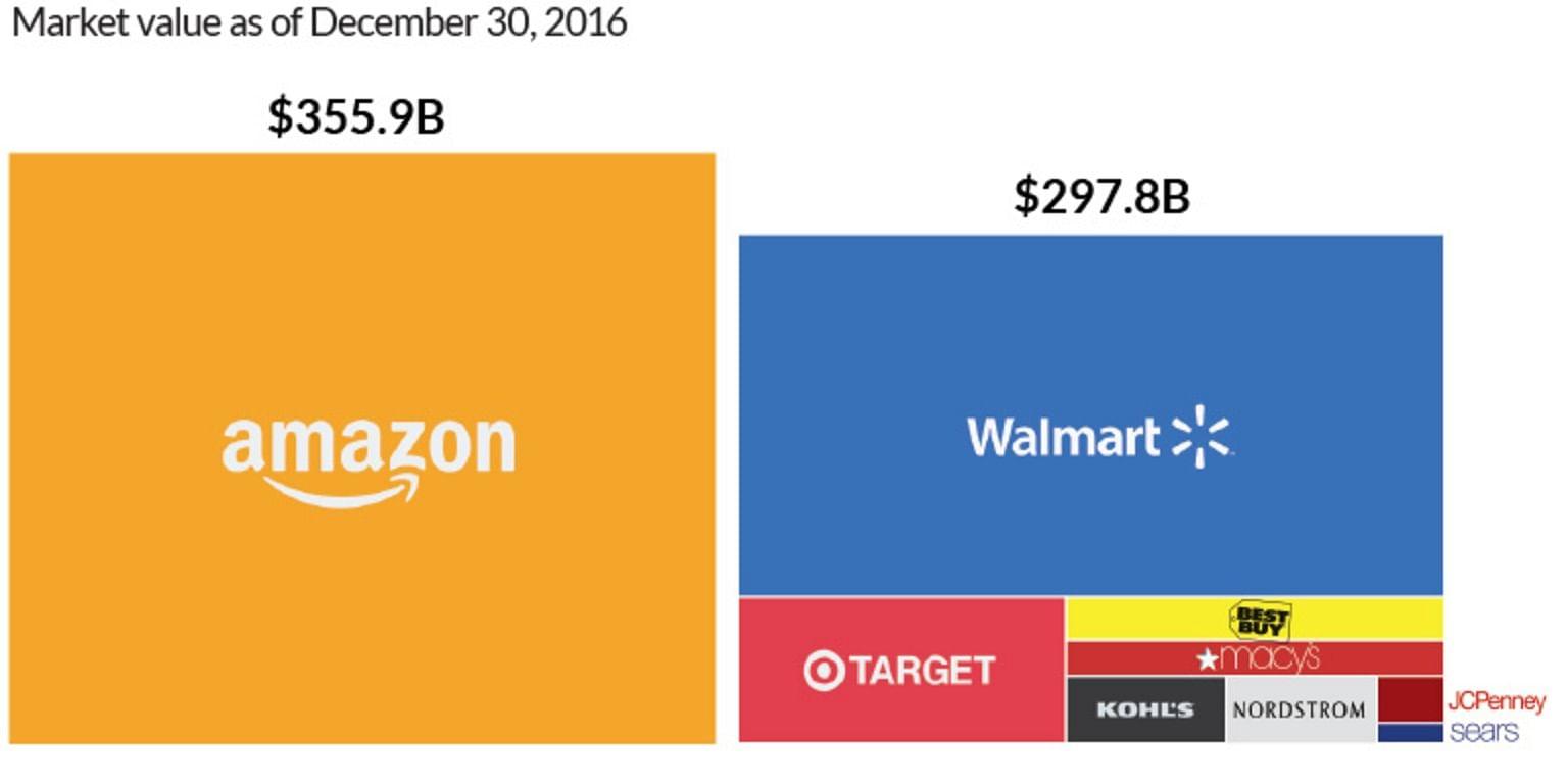 Market  cap of amazon vs  other retails  (Image: visualcapitalist)