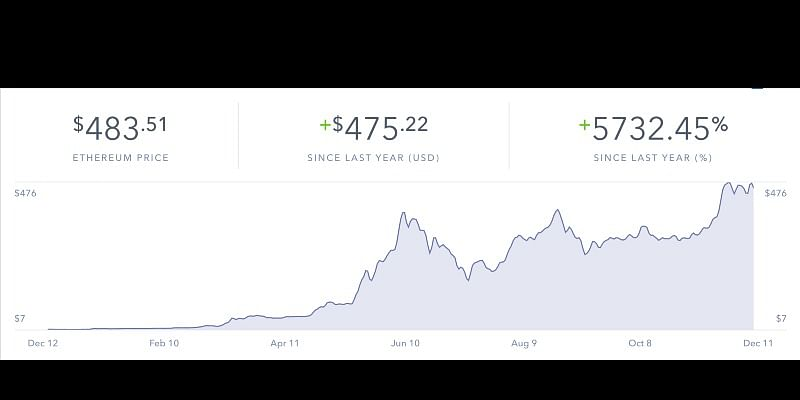Ethereum price has risen nearly 6000% in a year| source: https://coinbase.com