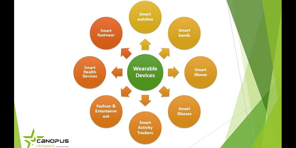 Types of Wearable Devices
