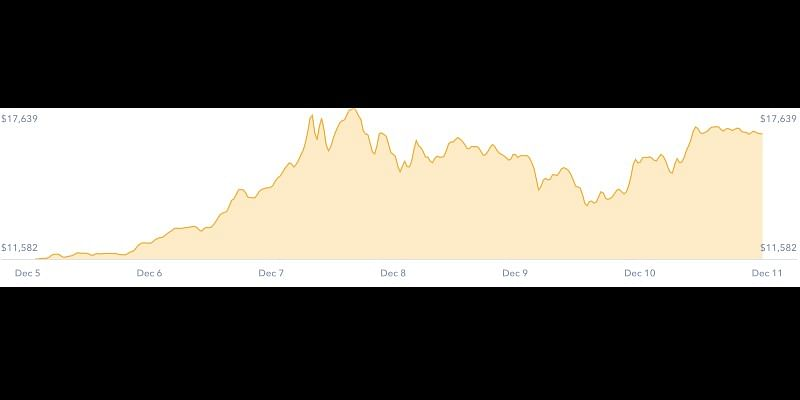 Bitcoin prices started appreciating from Dec 6 reaching a peak on Dec 8 | Source: https://coinbase.com