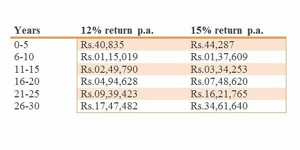 Power of Compounding (Individual Invests Rs. 500/month)