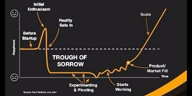 The Startup Curve graph (Image Source: Paul Graham, avc.com)